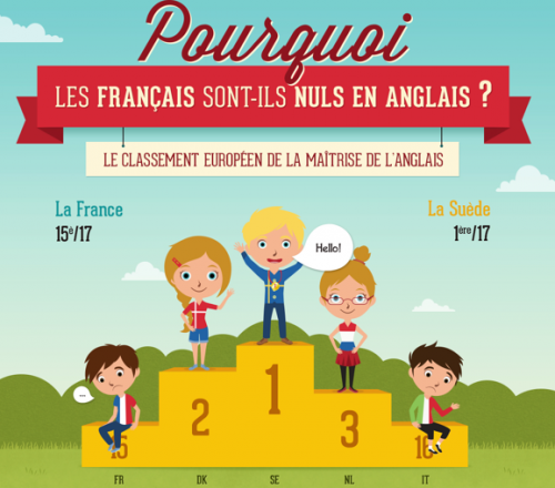 francais-niveau-anglais-nul.png